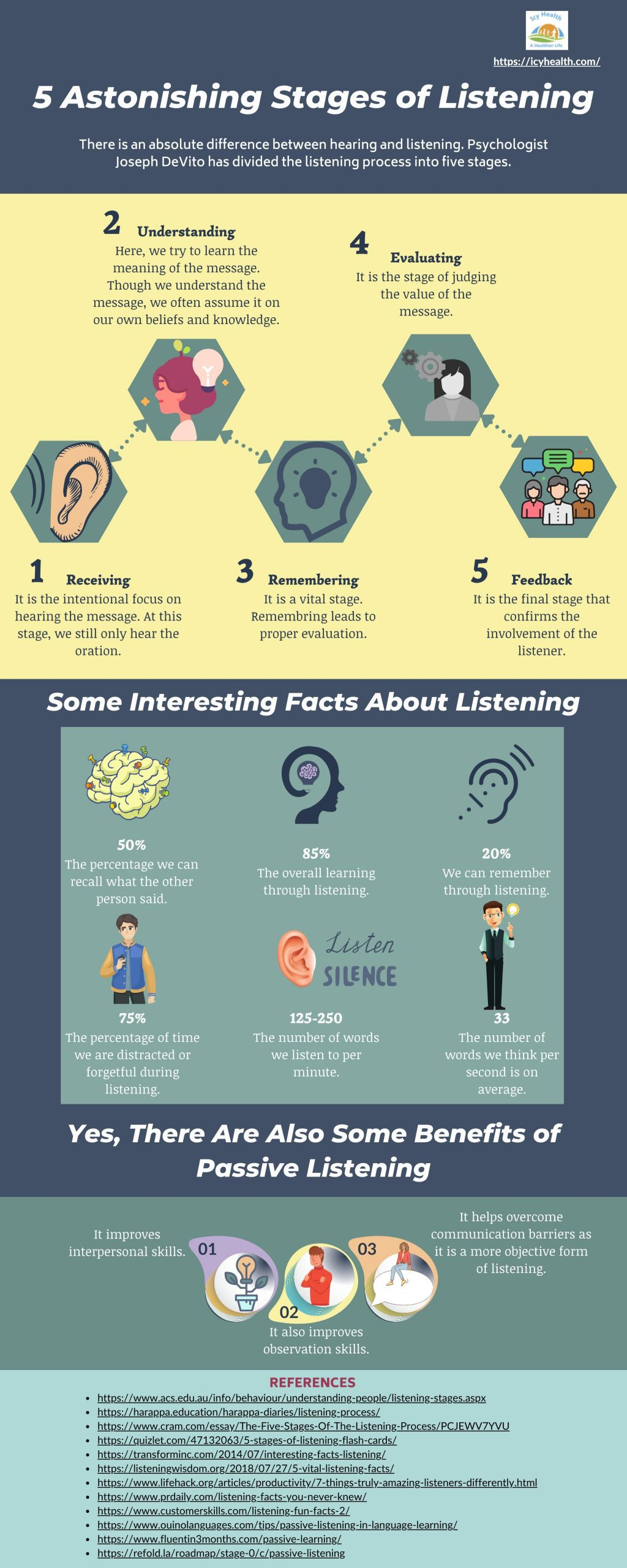 5 Astonishing Stages of Listening