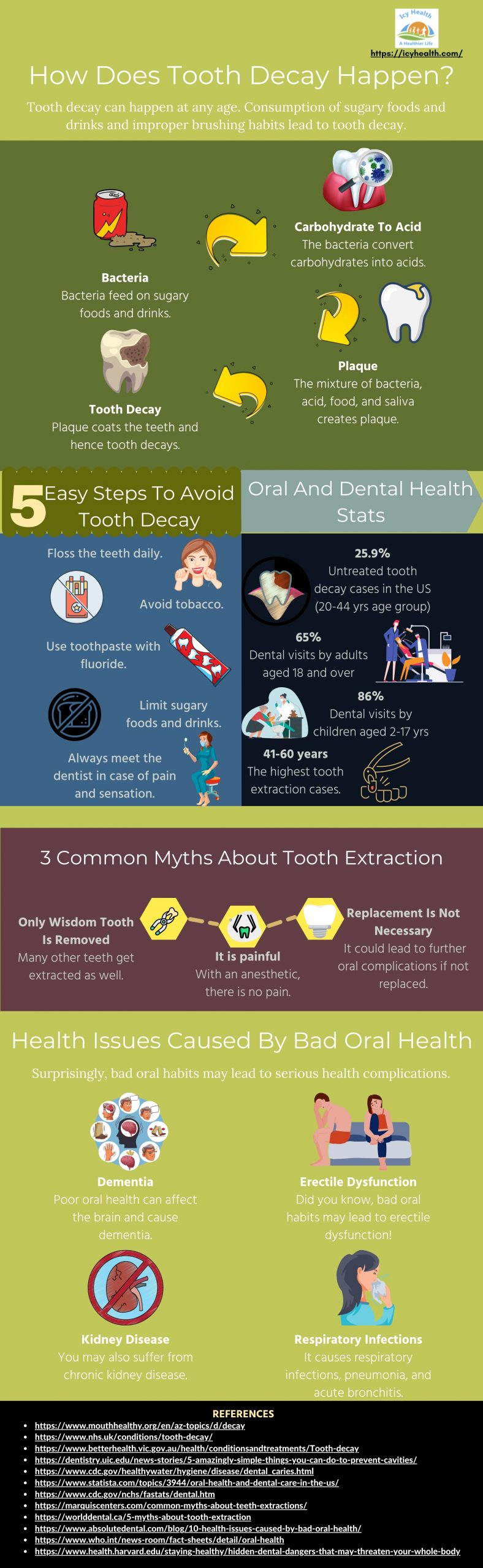 How Does Tooth Decay Happen