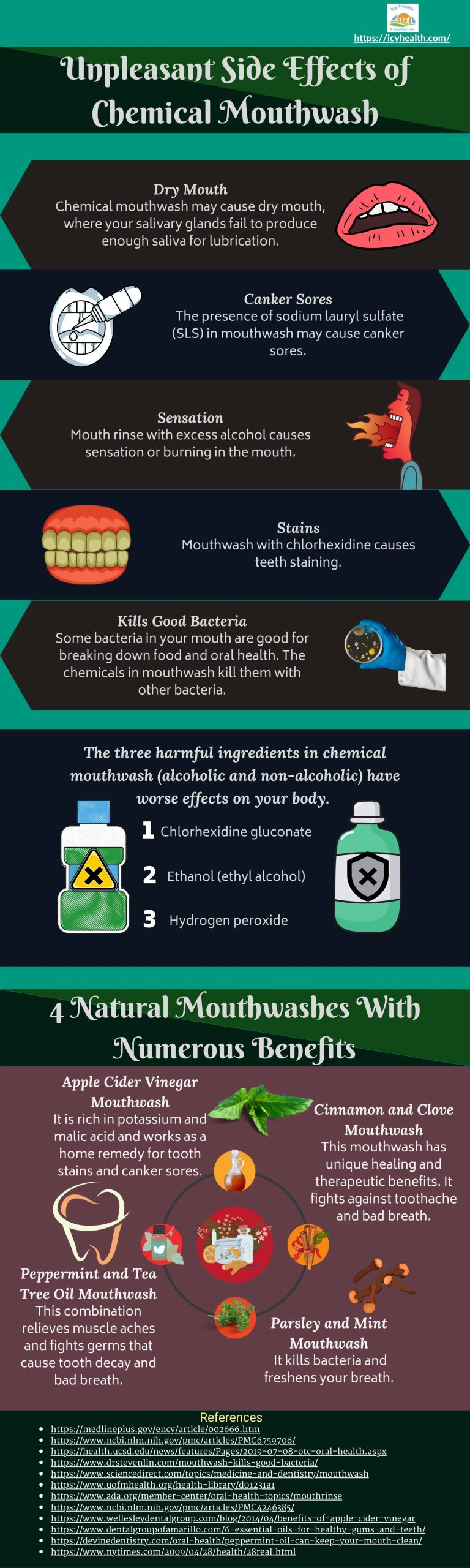 Unpleasant Side Effects of Chemical Mouthwash