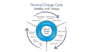 The Personal Cycle of Change