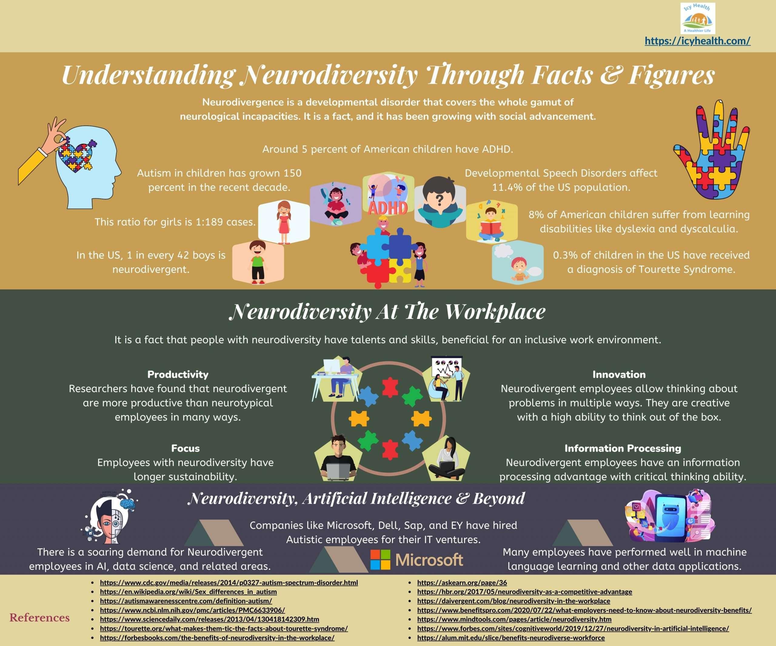 Understanding Neurodiversity Through Facts & Figures